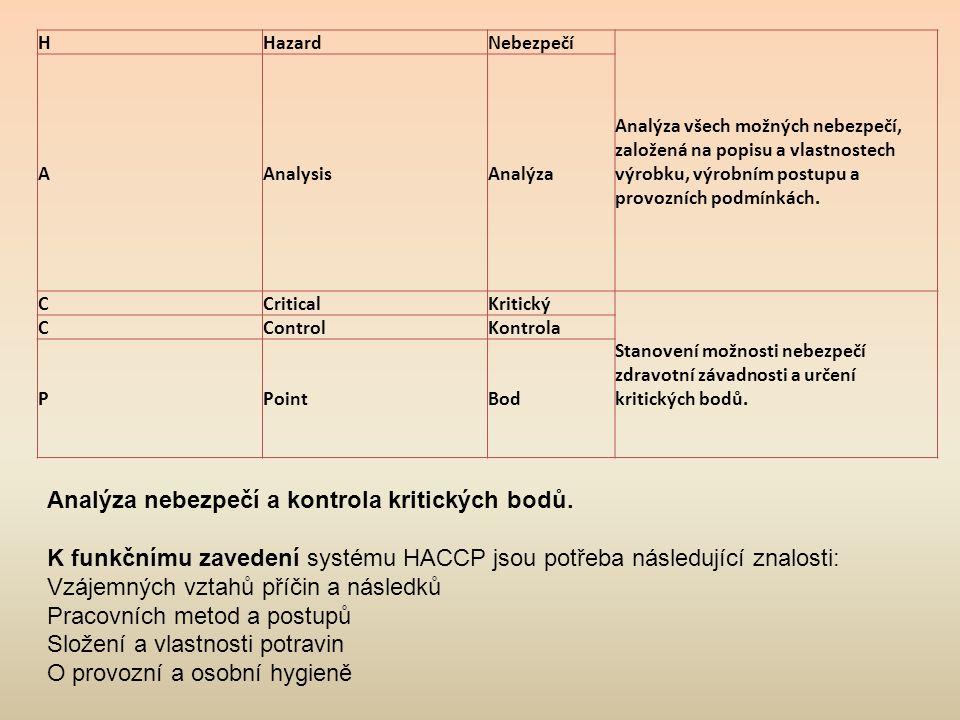 Analýza nebezpečí a kontrola kritických bodů.