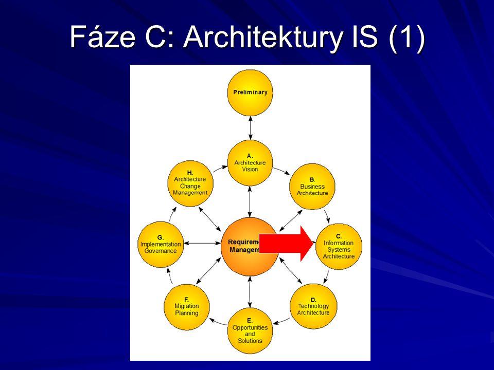 Fáze C: Architektury IS (1)