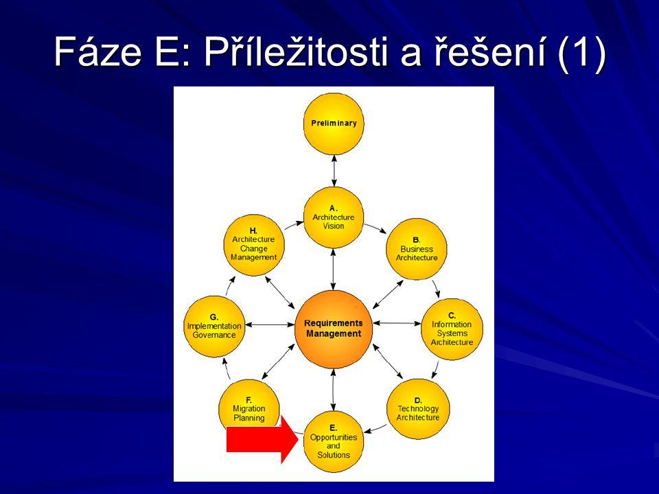 Fáze E: Příležitosti a řešení (1)