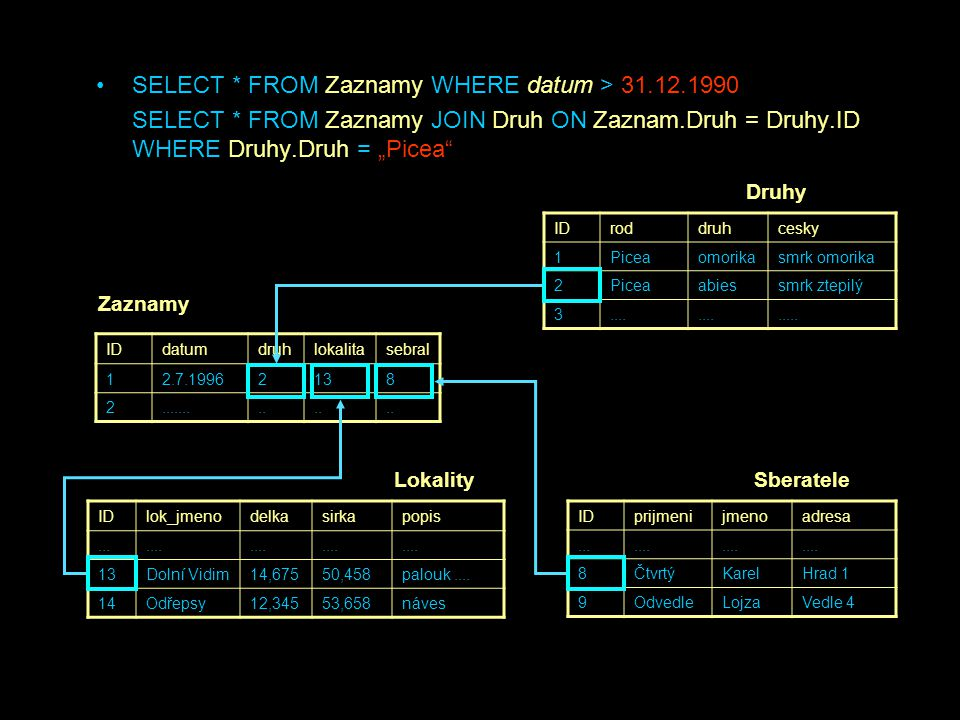 SELECT * FROM Zaznamy WHERE datum > 31.12.1990