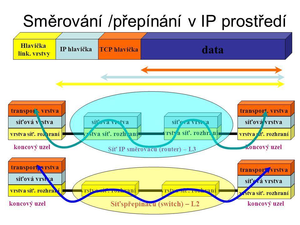 Směrování /přepínání v IP prostředí