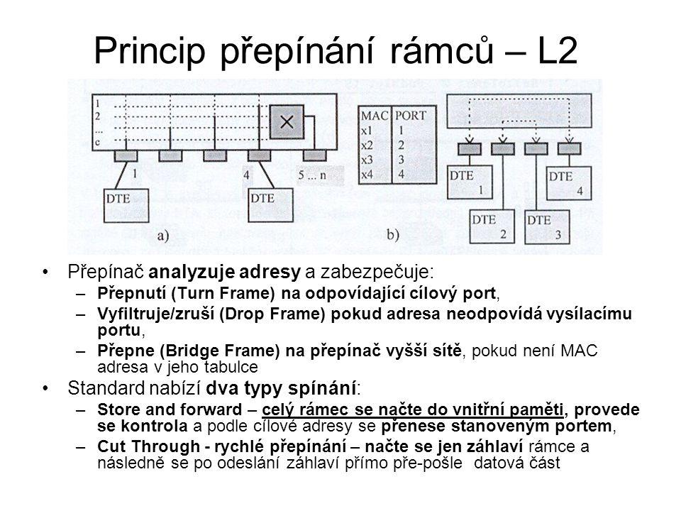 Princip přepínání rámců – L2