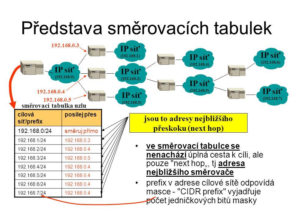 Představa směrovacích tabulek