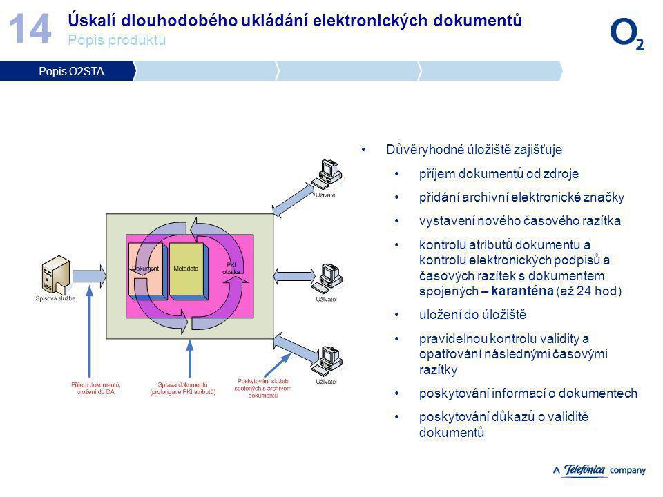 14 Úskalí dlouhodobého ukládání elektronických dokumentů Popis produktu. Popis O2STA. Důvěryhodné úložiště zajišťuje.