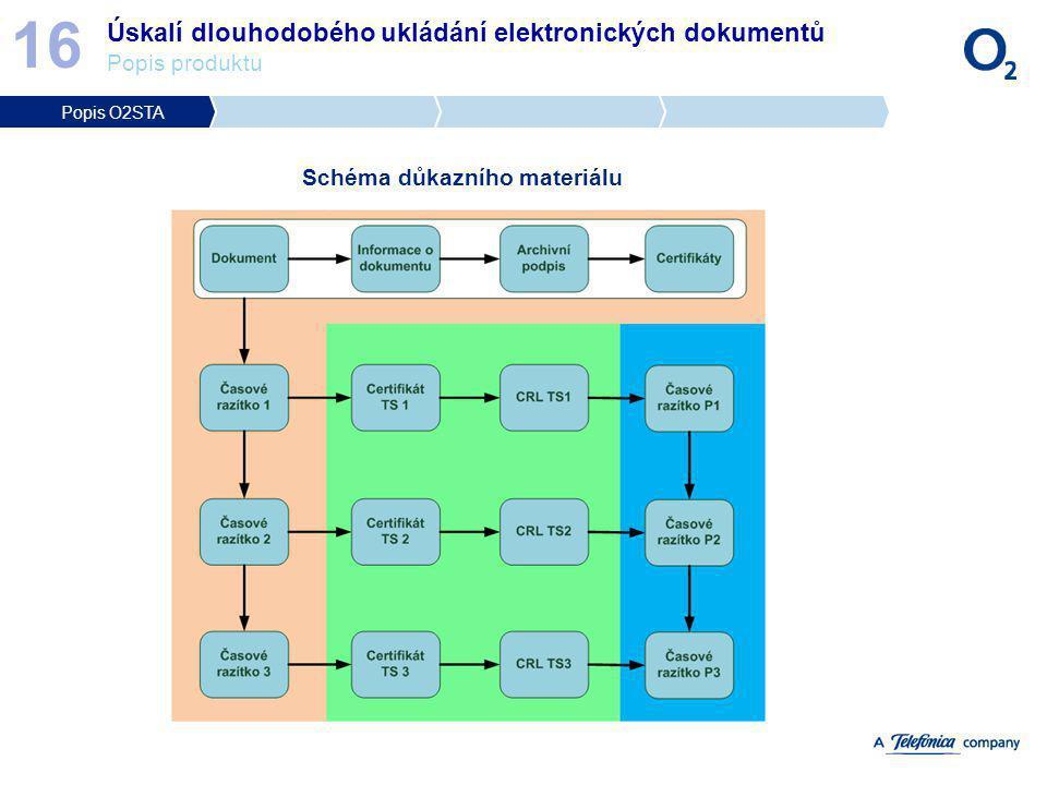 Schéma důkazního materiálu