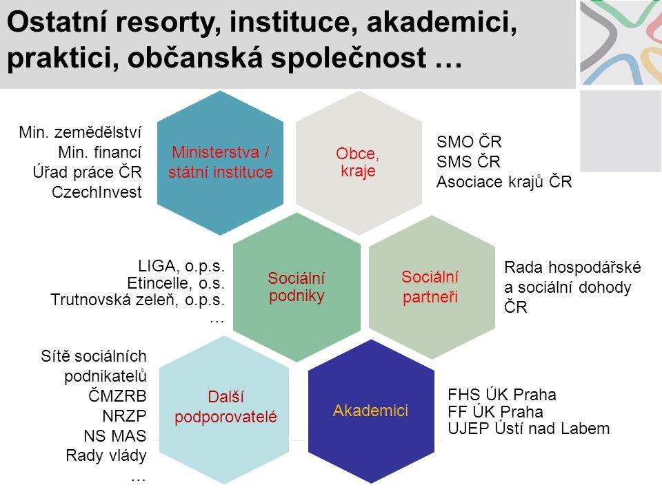 Ministerstva / státní instituce