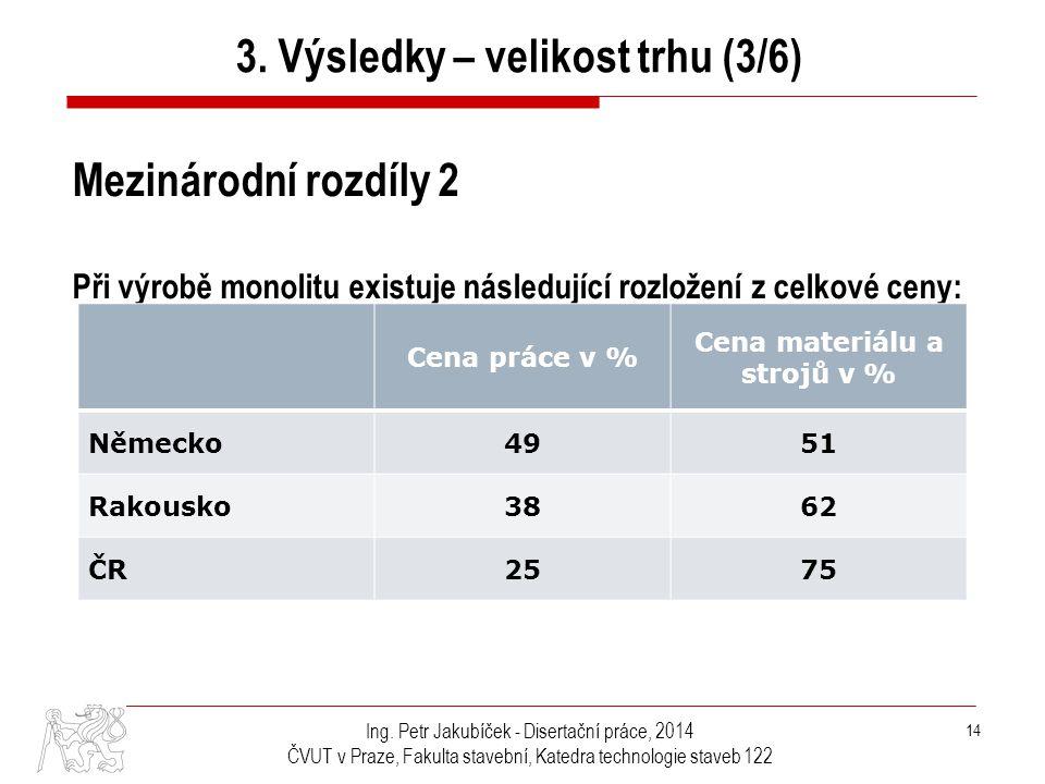 3. Výsledky – velikost trhu (3/6) Cena materiálu a strojů v %