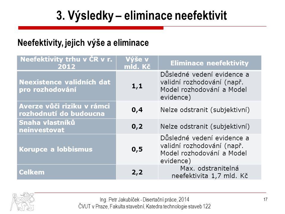 3. Výsledky – eliminace neefektivit
