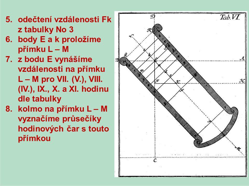 odečtení vzdálenosti Fk z tabulky No 3