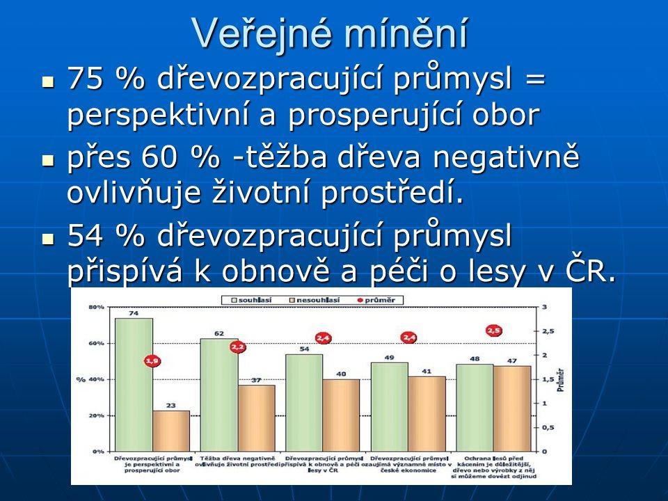 Veřejné mínění 75 % dřevozpracující průmysl = perspektivní a prosperující obor. přes 60 % -těžba dřeva negativně ovlivňuje životní prostředí.