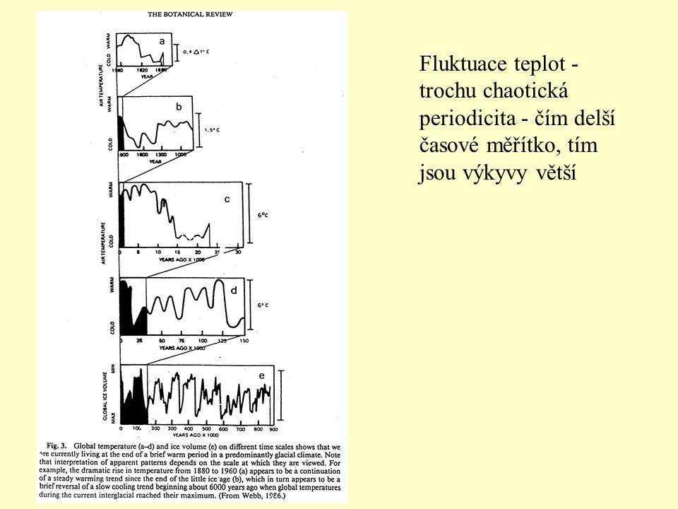 Fluktuace teplot - trochu chaotická periodicita - čím delší časové měřítko, tím jsou výkyvy větší