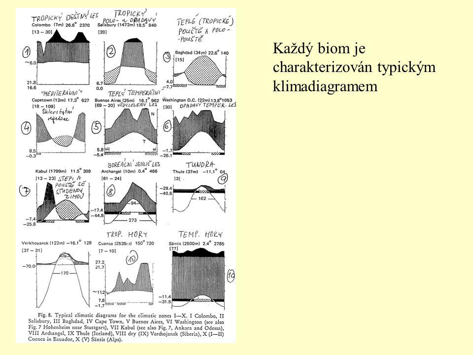 Každý biom je charakterizován typickým klimadiagramem