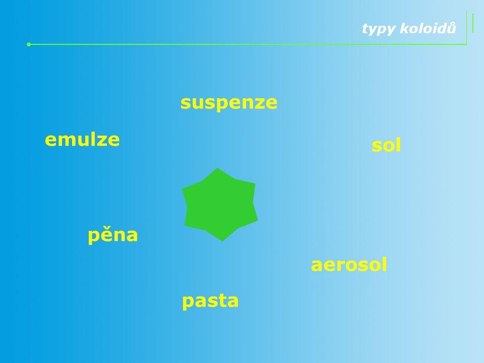 suspenze emulze sol pěna aerosol pasta