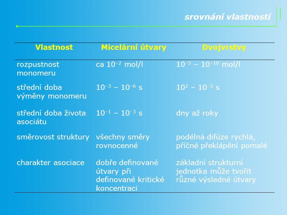 srovnání vlastností Vlastnost Micelární útvary Dvojvrstvy