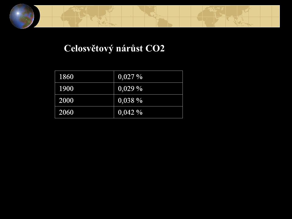 Celosvětový nárůst CO2 1860 0,027 % 1900 0,029 % 2000 0,038 % 2060