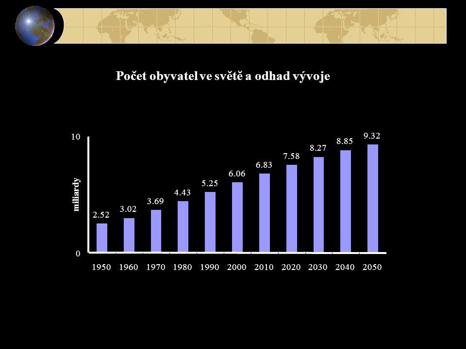 Počet obyvatel ve světě a odhad vývoje