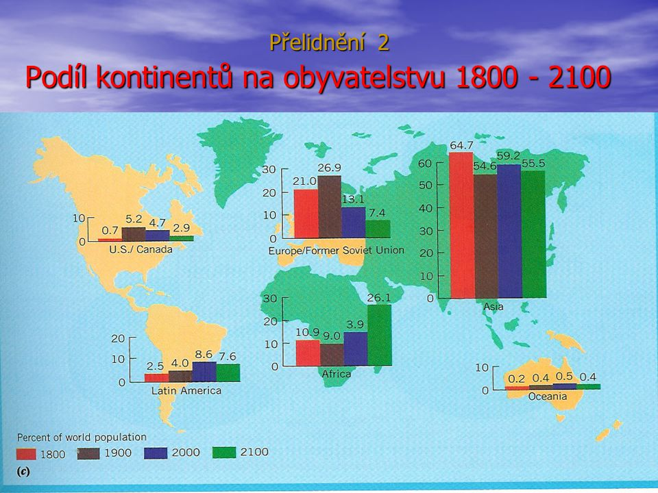 Podíl kontinentů na obyvatelstvu 1800 - 2100