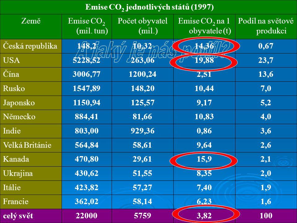 Emise CO2 jednotlivých států (1997)