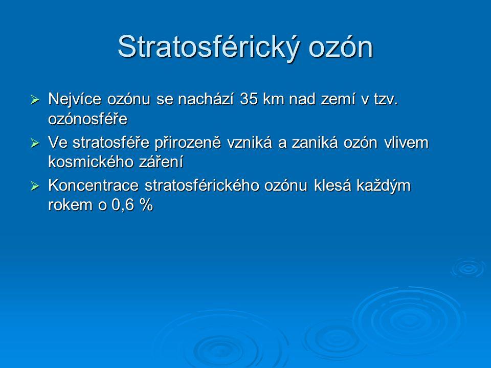 Stratosférický ozón Nejvíce ozónu se nachází 35 km nad zemí v tzv. ozónosféře.
