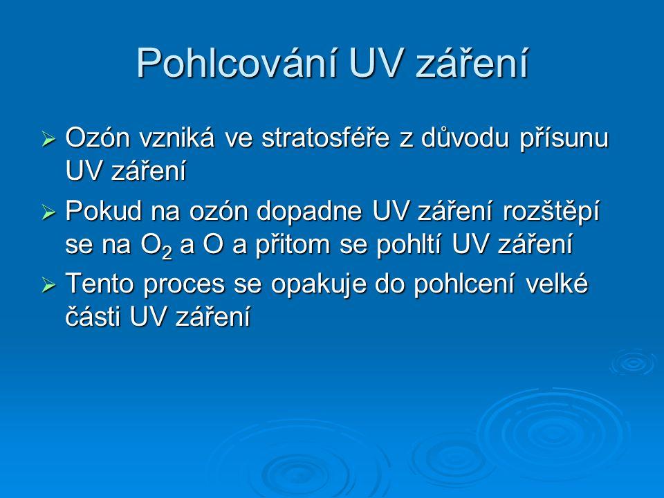 Pohlcování UV záření Ozón vzniká ve stratosféře z důvodu přísunu UV záření.