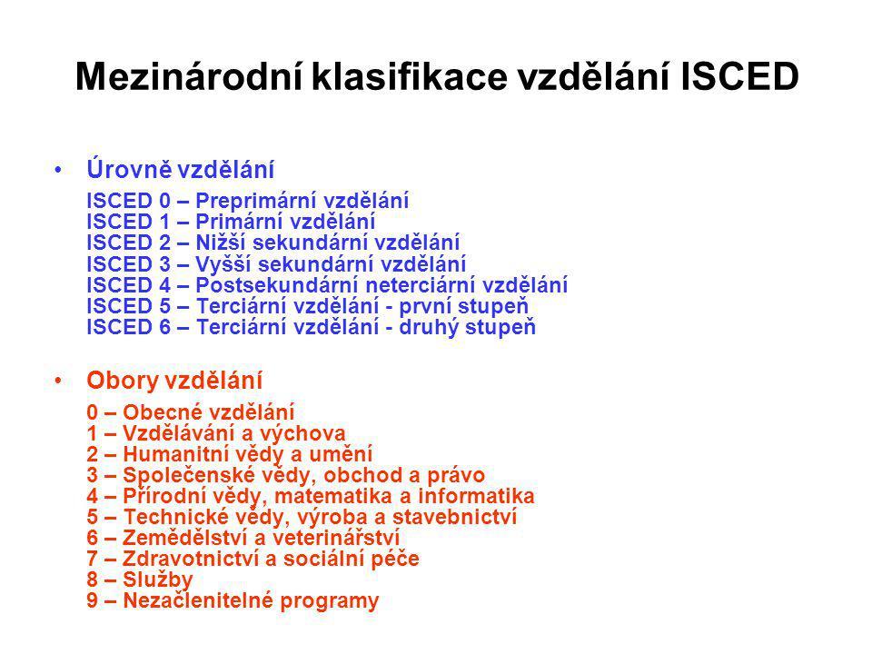 Mezinárodní klasifikace vzdělání ISCED