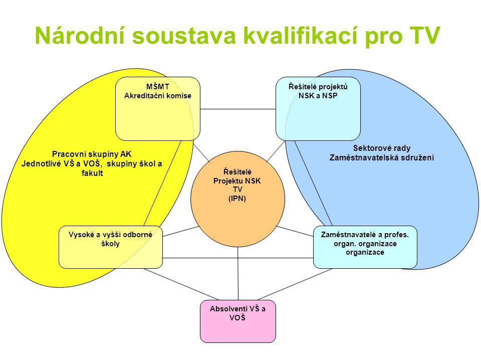 Národní soustava kvalifikací pro TV