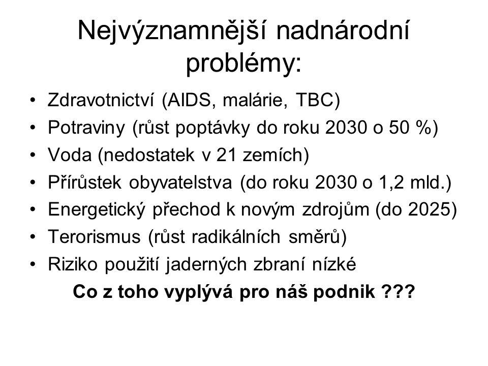 Nejvýznamnější nadnárodní problémy:
