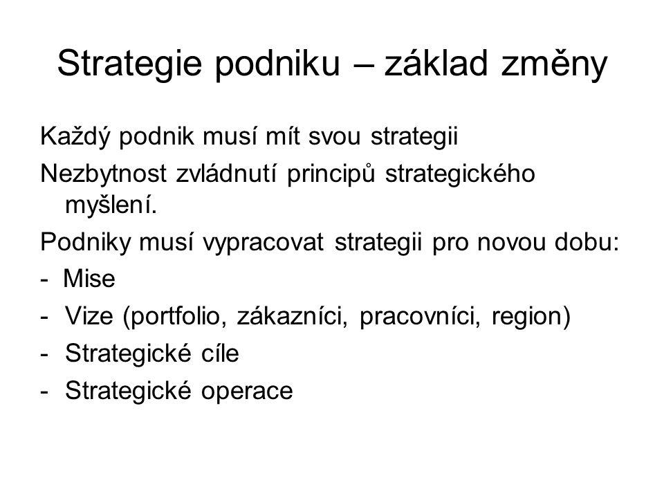 Strategie podniku – základ změny