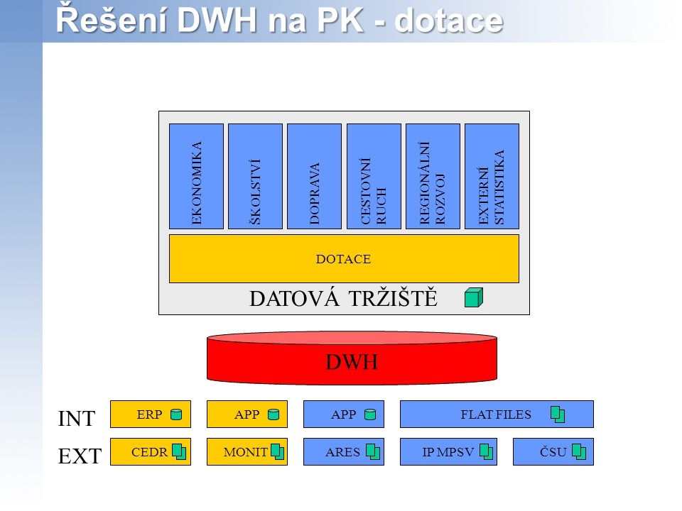 Řešení DWH na PK - dotace