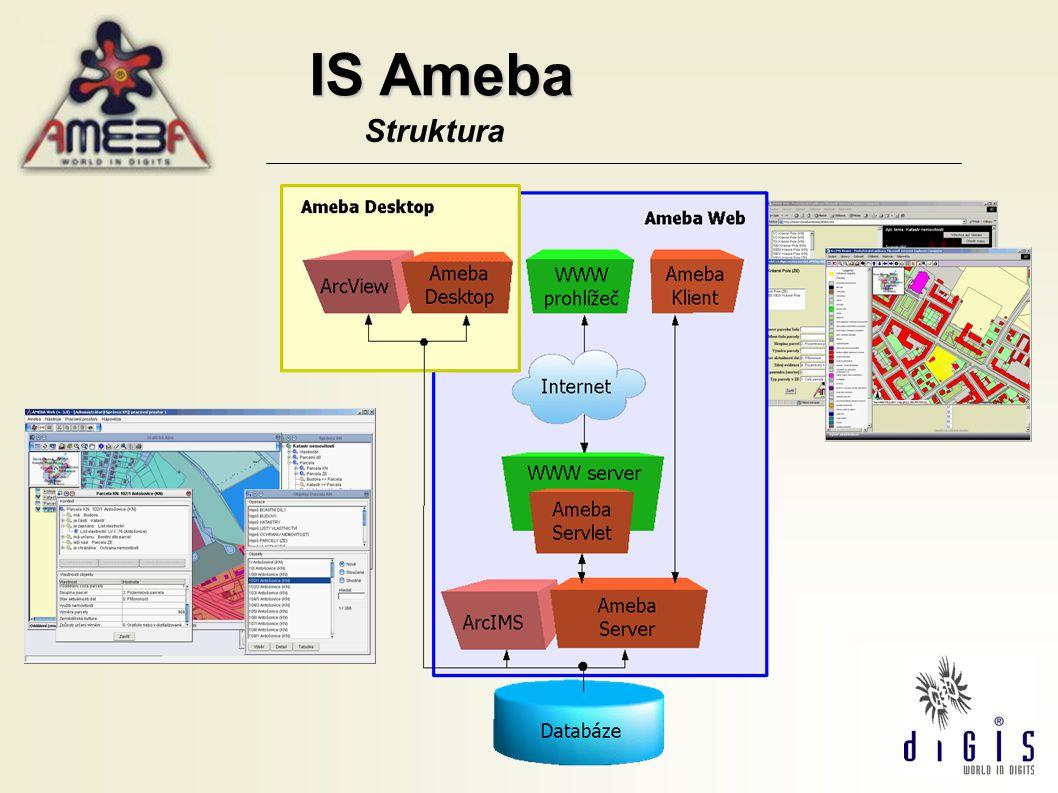 IS Ameba Struktura