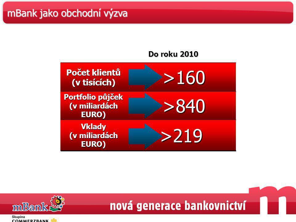 >160 >840 >219 mBank jako obchodní výzva