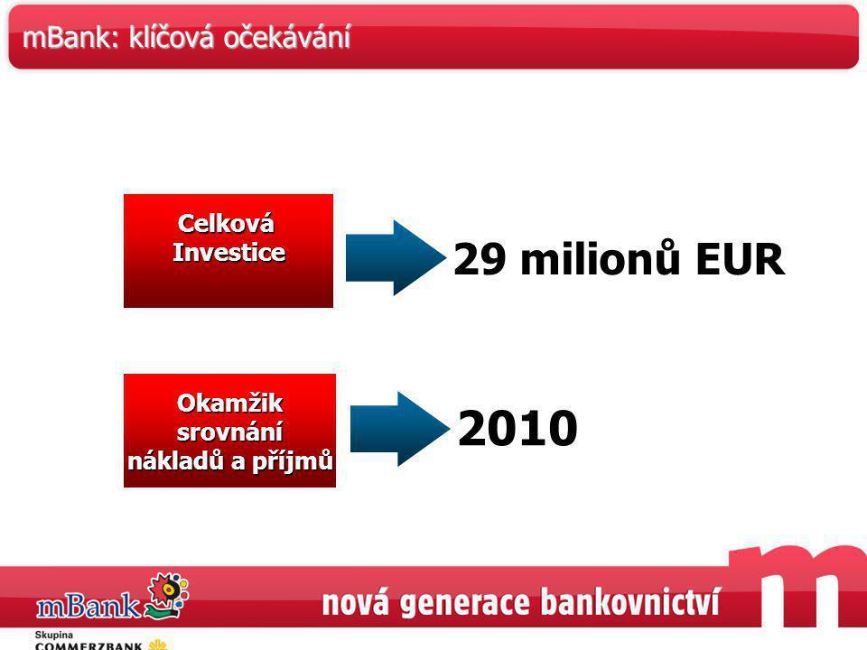 2010 29 milionů EUR mBank: klíčová očekávání Celková Investice Okamžik