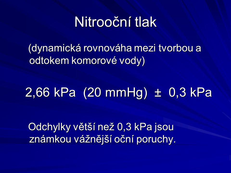 Nitrooční tlak (dynamická rovnováha mezi tvorbou a odtokem komorové vody) 2,66 kPa (20 mmHg) ± 0,3 kPa.