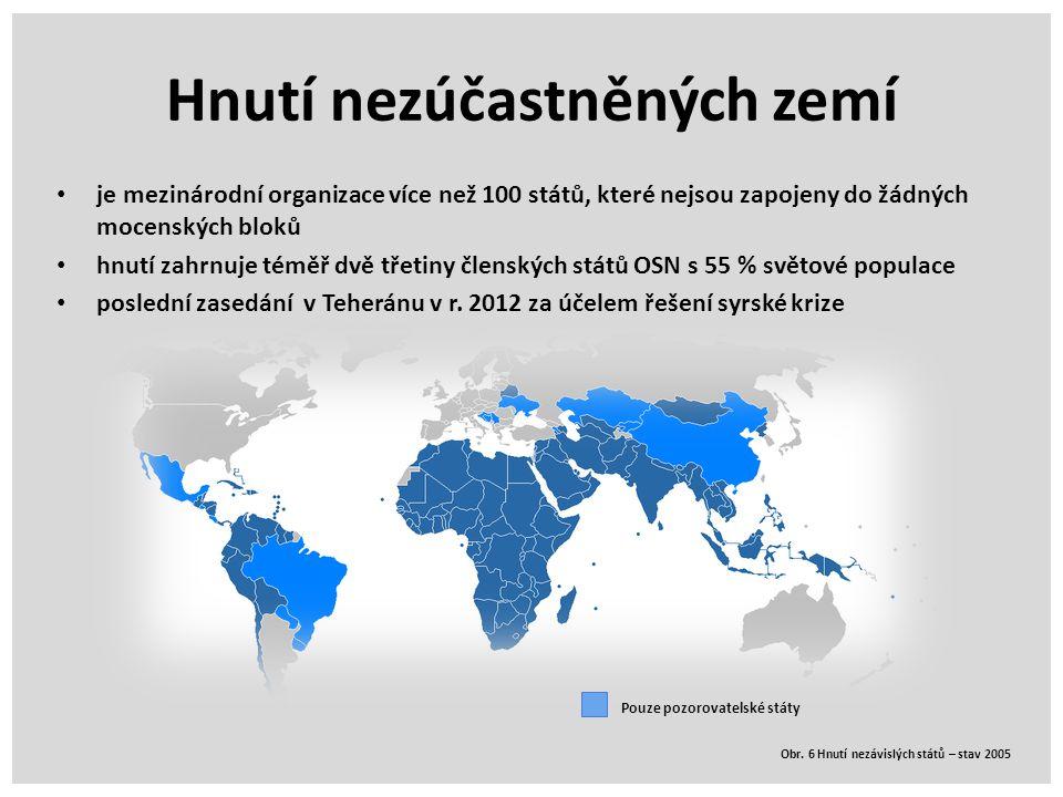 Hnutí nezúčastněných zemí