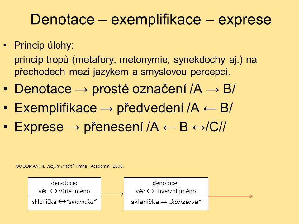 Denotace – exemplifikace – exprese