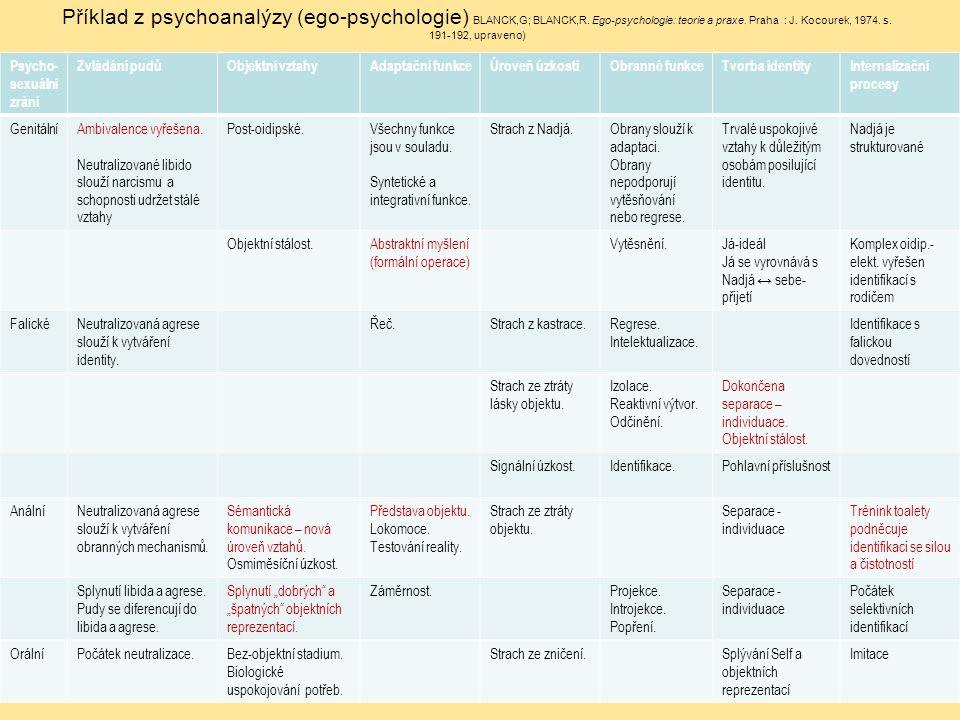 Příklad z psychoanalýzy (ego-psychologie) BLANCK,G; BLANCK,R