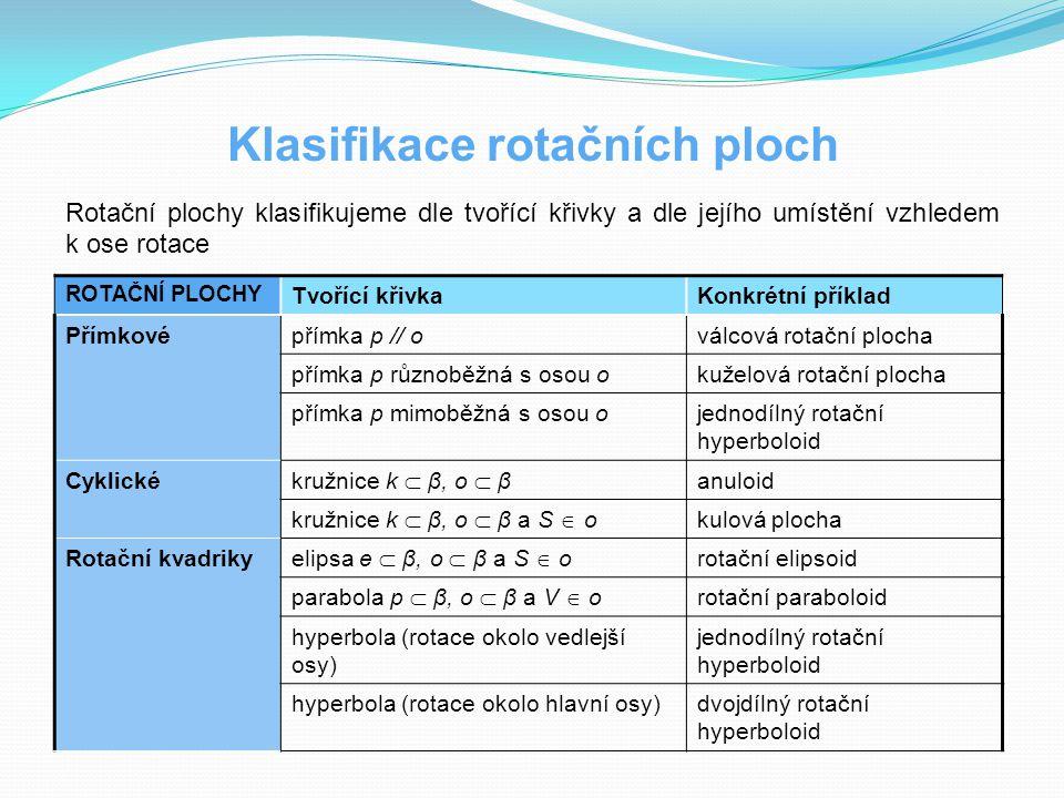 Klasifikace rotačních ploch