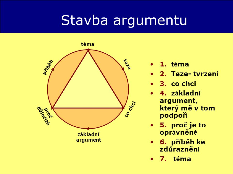 Stavba argumentu 1. téma 2. Teze- tvrzení 3. co chci