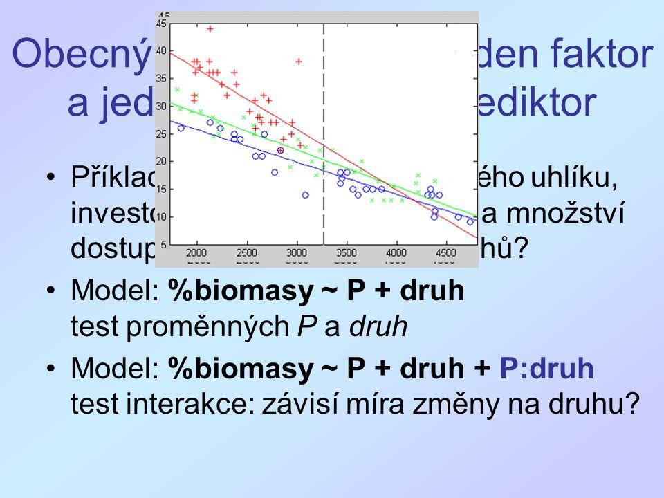 Obecný lineární model: jeden faktor a jeden kvantitativní prediktor