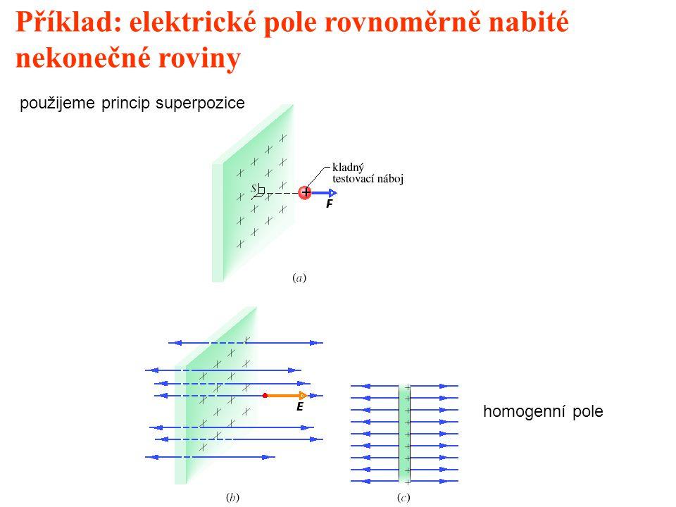 Příklad: elektrické pole rovnoměrně nabité nekonečné roviny