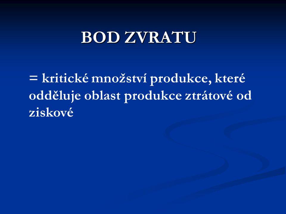 BOD ZVRATU = kritické množství produkce, které odděluje oblast produkce ztrátové od ziskové