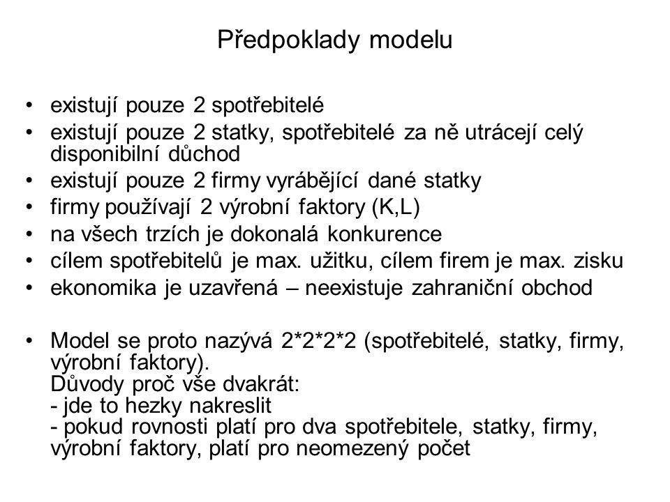 Předpoklady modelu existují pouze 2 spotřebitelé