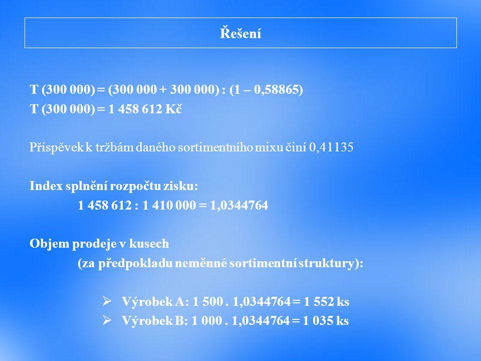 Řešení T (300 000) = (300 000 + 300 000) : (1 – 0,58865) T (300 000) = 1 458 612 Kč. Příspěvek k tržbám daného sortimentního mixu činí 0,41135.