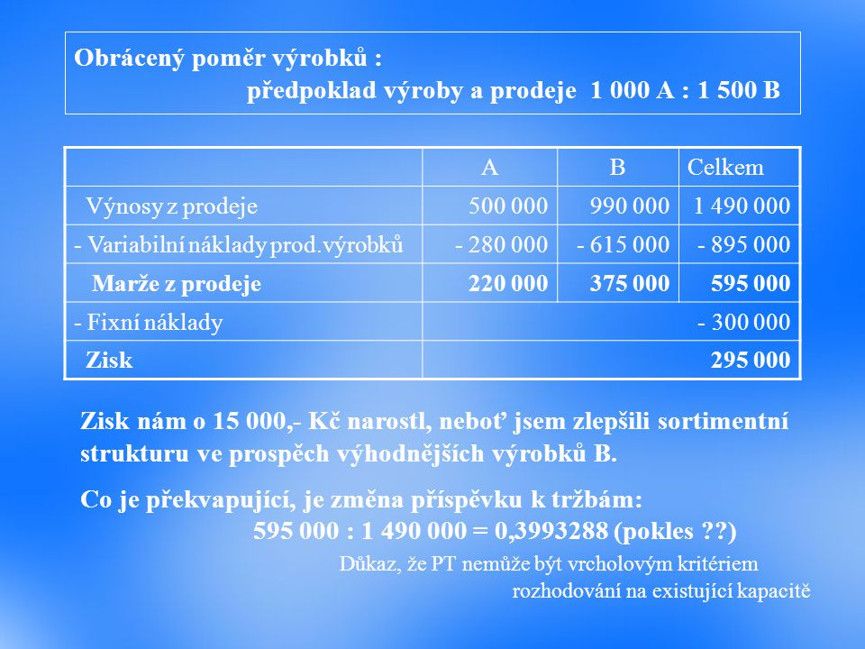 Obrácený poměr výrobků : předpoklad výroby a prodeje 1 000 A : 1 500 B