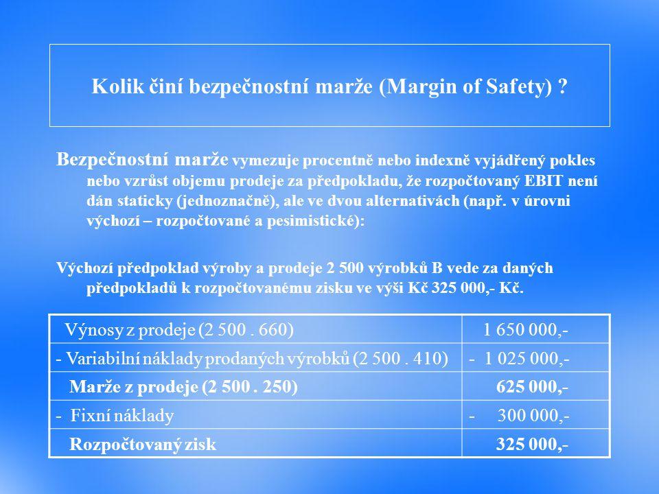 Kolik činí bezpečnostní marže (Margin of Safety)