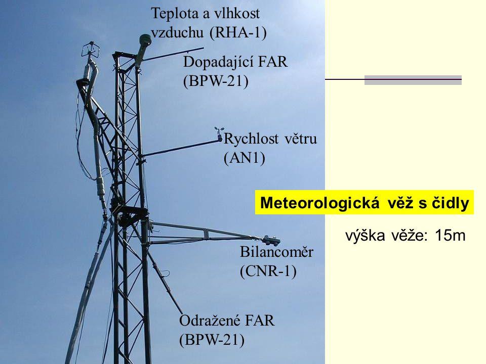 Teplota a vlhkost vzduchu (RHA-1)