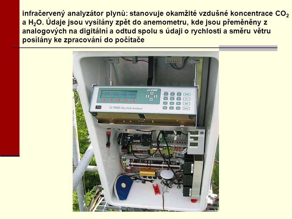 infračervený analyzátor plynů: stanovuje okamžité vzdušné koncentrace CO2 a H2O.