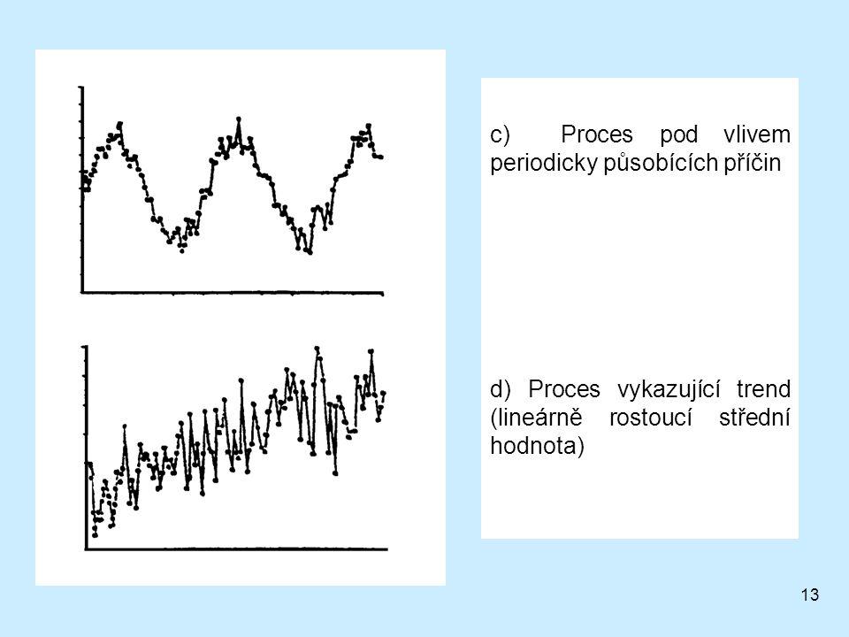 c) Proces pod vlivem periodicky působících příčin
