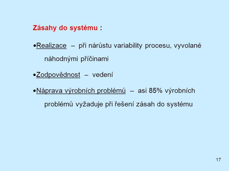 Zásahy do systému : Realizace – při nárůstu variability procesu, vyvolané náhodnými příčinami.