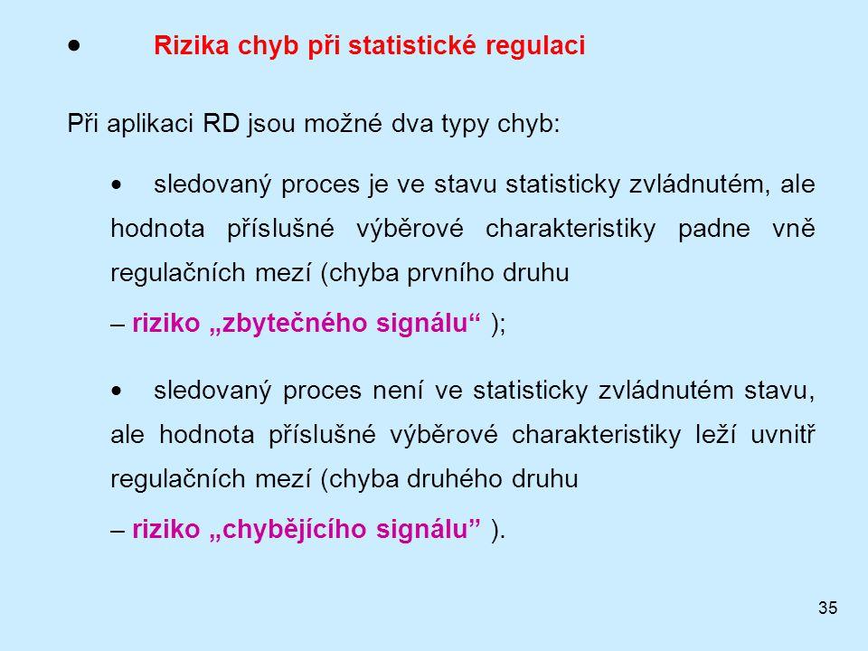 Rizika chyb při statistické regulaci